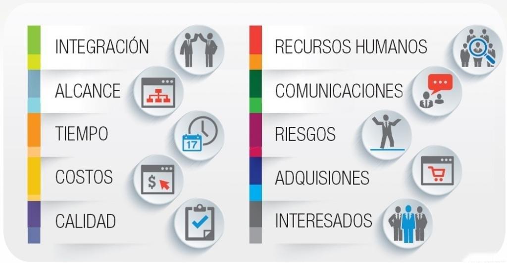 areas-del-conocimiento.es